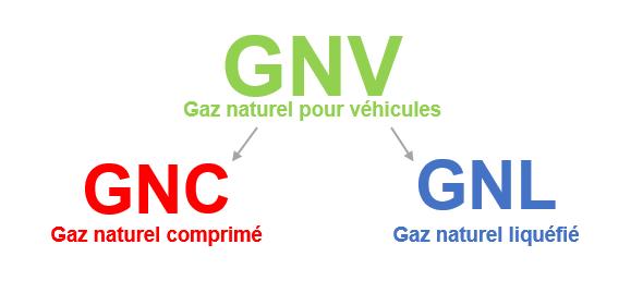 gnv-gnc-gnl